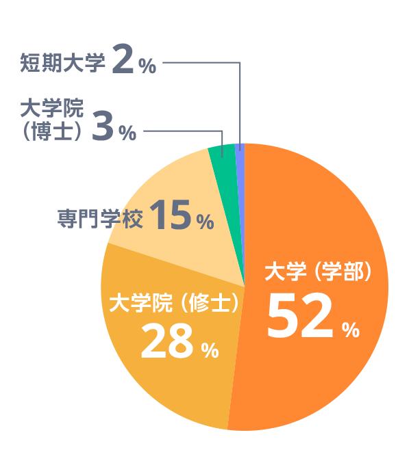 登録留学生の学校区分