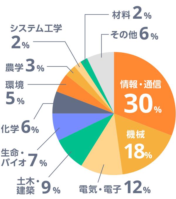 登録留学生の理系内訳