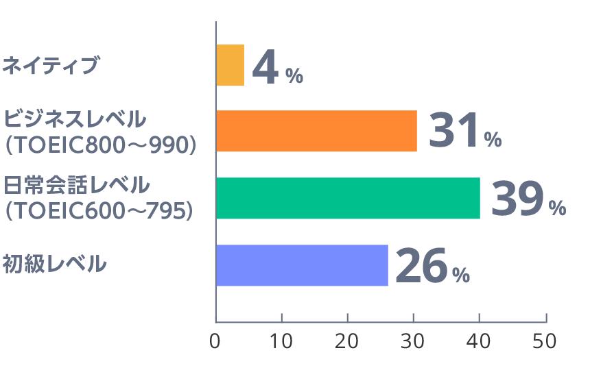 登録留学生の日本語レベル