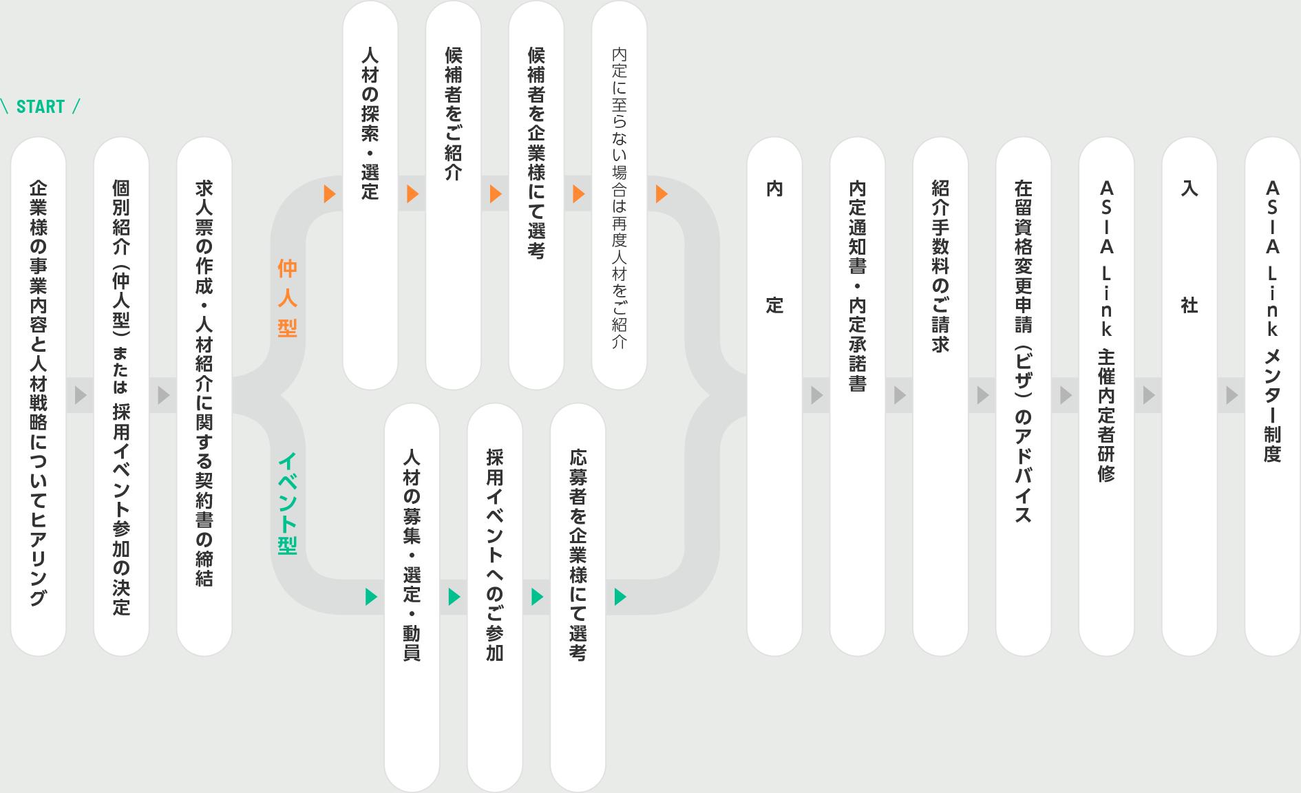 紹介~採用までの流れ
